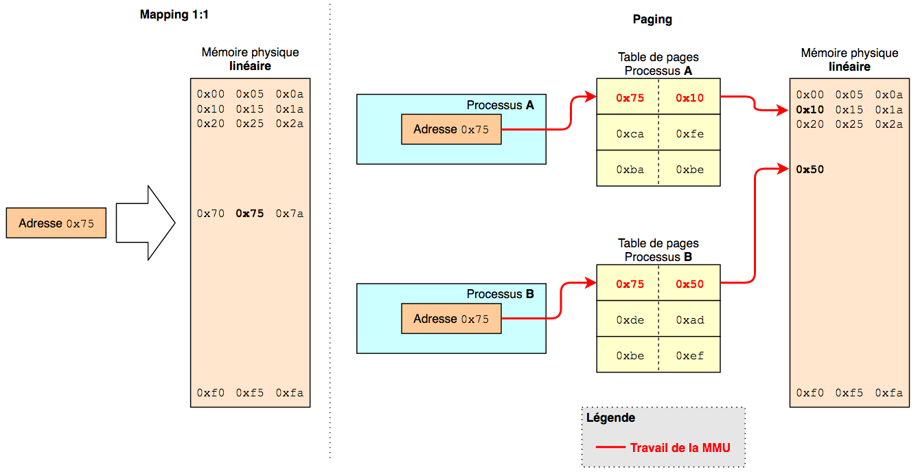 memory_management_linear