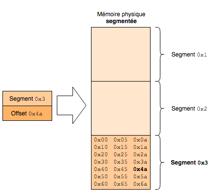 memory_management_segmented