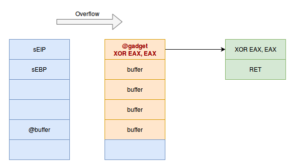 ROP - Return Oriented Programming - hackndo