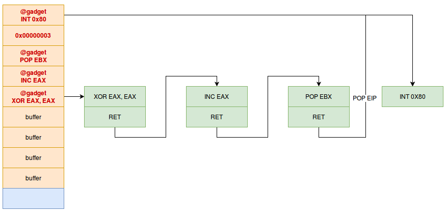 ROP - Return Oriented Programming