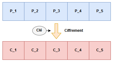 notation plaintext vs chiffré