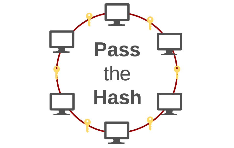 Pass the Hash